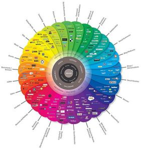 The many varieties of social media, by Brian Solis and JESS3 via Wikimedia Commons.
